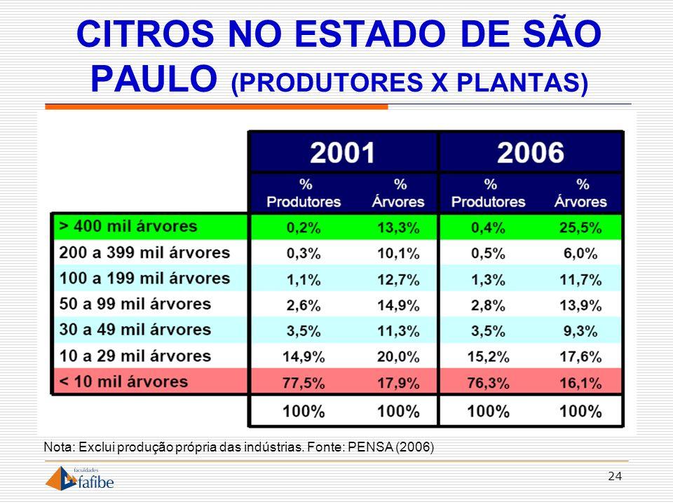 CITROS NO ESTADO DE SÃO PAULO (PRODUTORES X PLANTAS) 24 Nota: Exclui produção própria das indústrias. Fonte: PENSA (2006)