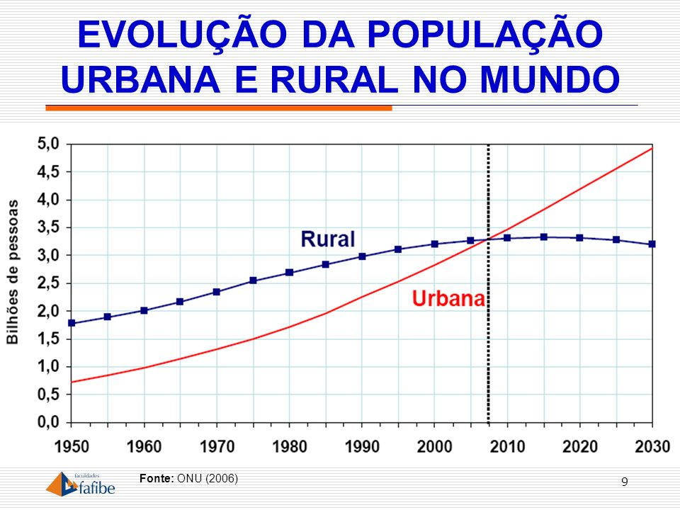 PARTICIPAÇÃO DA POPULAÇÃO URBANA NA POPULAÇÃO TOTAL 10 Fonte: ONU (2006)