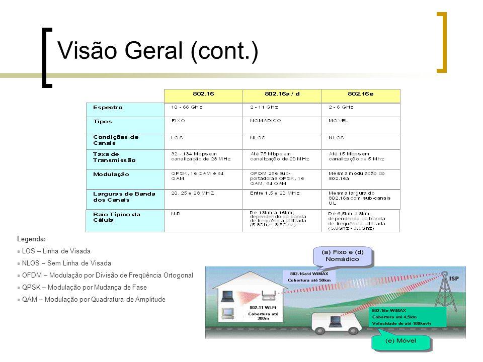 Visão Geral (cont.) Legenda: LOS – Linha de Visada NLOS – Sem Linha de Visada OFDM – Modulação por Divisão de Freqüência Ortogonal QPSK – Modulação po