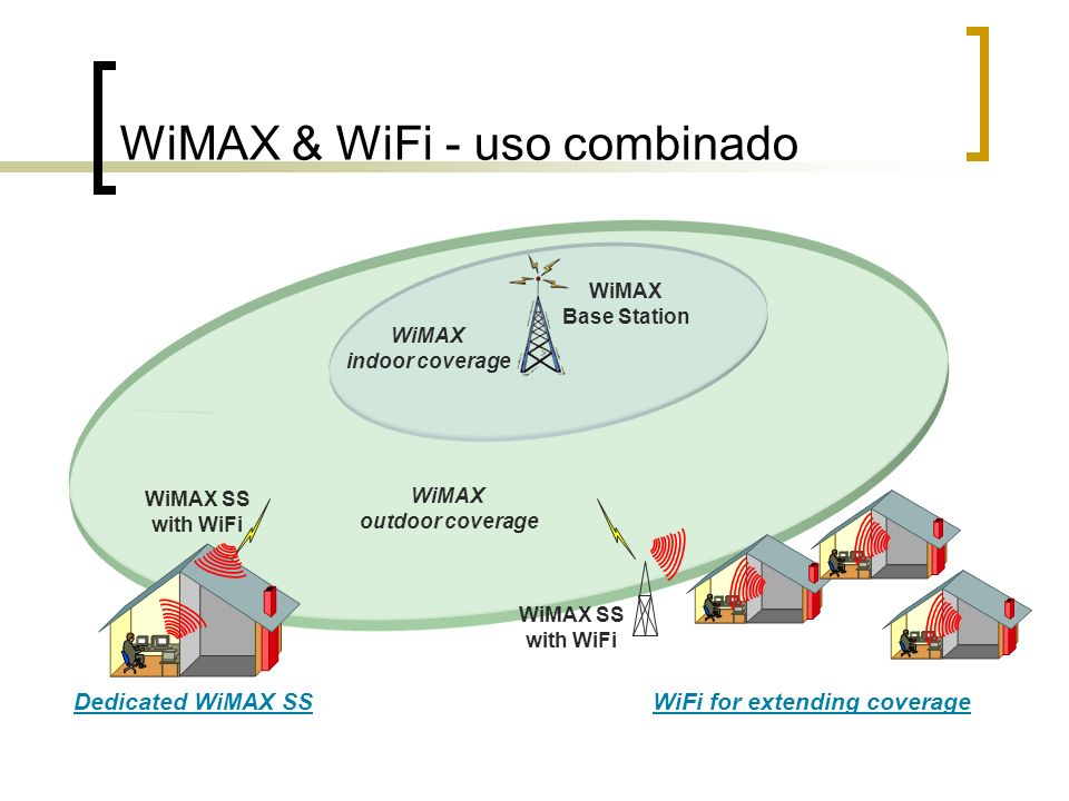 WiMAX & WiFi - uso combinado WiMAX Base Station WiMAX indoor coverage WiMAX outdoor coverage WiMAX SS with WiFi Dedicated WiMAX SS WiMAX SS with WiFi WiFi for extending coverage