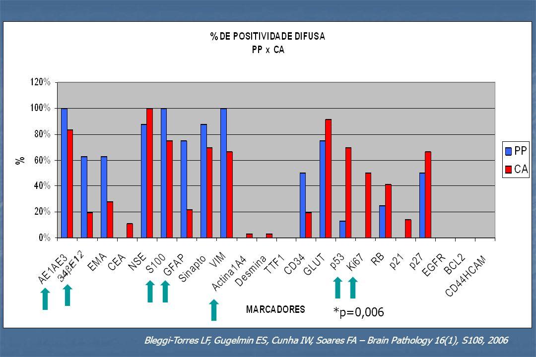 Bleggi-Torres LF, Gugelmin ES, Cunha IW, Soares FA – Brain Pathology 16(1), S108, 2006 *p=0,006