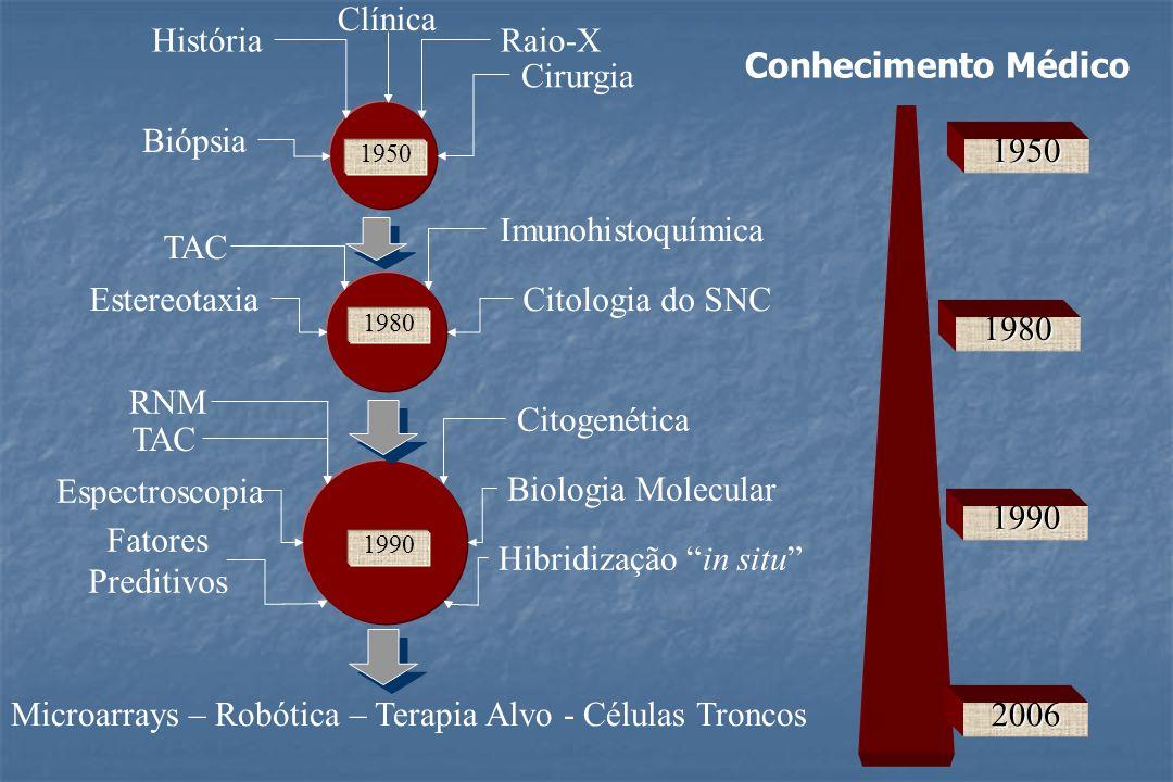 Clínica HistóriaRaio-X Biópsia Cirurgia TAC Estereotaxia Imunohistoquímica Citologia do SNC RNM TAC Espectroscopia Fatores Preditivos Citogenética Bio