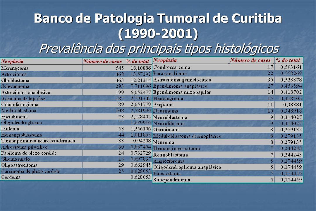 Banco de Patologia Tumoral de Curitiba (1990-2001) Prevalência dos principais tipos histológicos