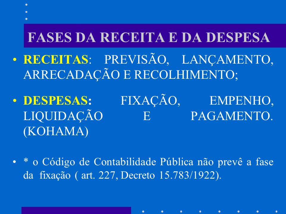 MECANISMOS DE CONTROLE e) possibilita o registro das receitas e despesas em suas diferentes fases, confrontando as operações previstas e realizadas; f