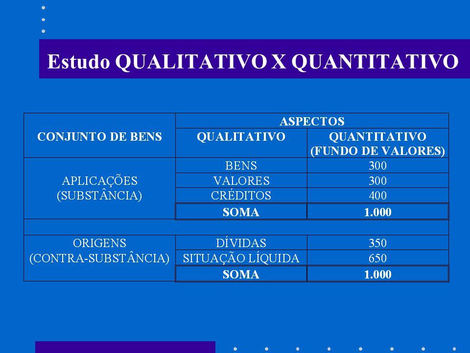 Estudo quantitativo do patrimônio público Submetidos a uma medida de valor, a moeda, os componentes positivos do Patrimônio formam o Ativo e os compon