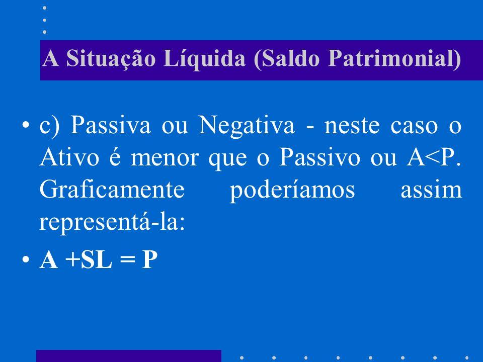 A Situação Líquida (Saldo Patrimonial) b) Nula - neste caso o Ativo é igual ao Passivo ou A=P. Graficamente poderíamos assim representá-la: A= P