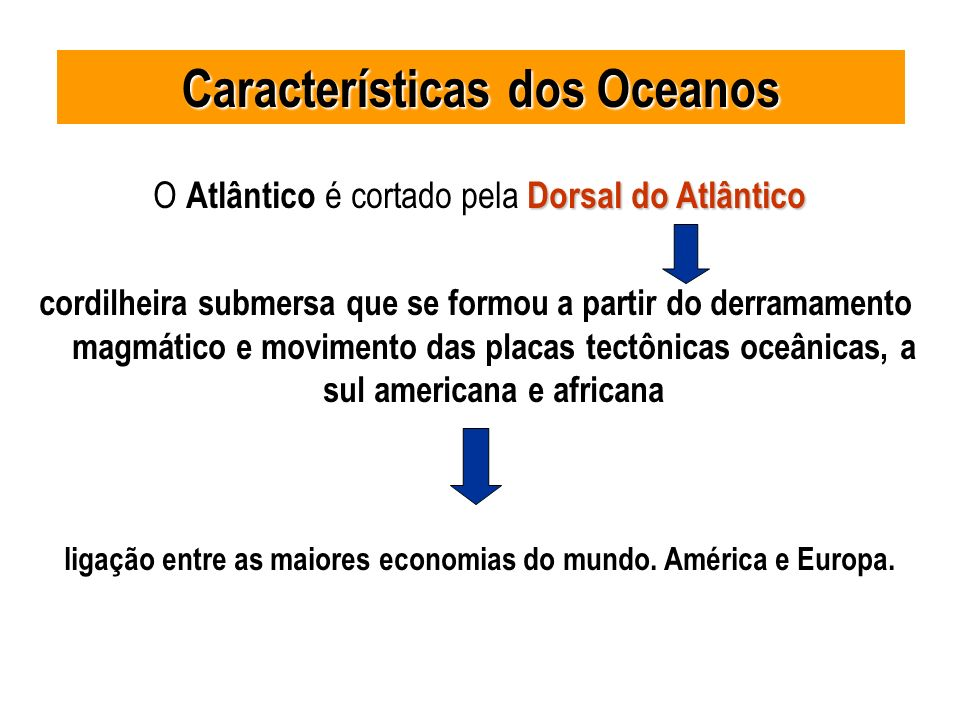 Dorsal do Atlântico O Atlântico é cortado pela Dorsal do Atlântico cordilheira submersa que se formou a partir do derramamento magmático e movimento d