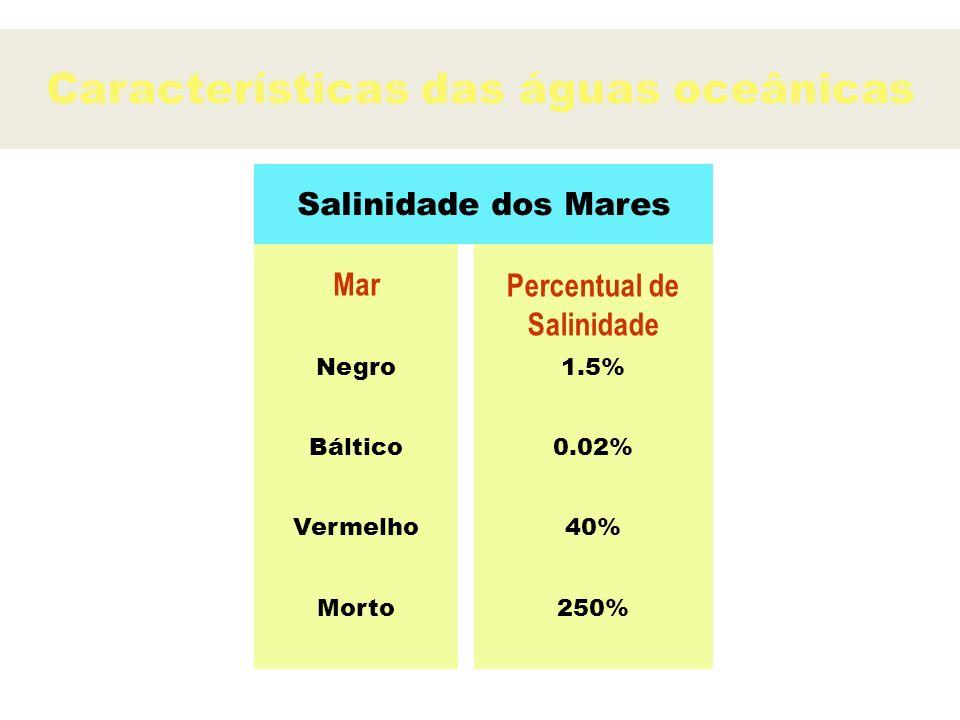 Características das águas oceânicas Salinidade dos Mares Mar Percentual de Salinidade Negro1.5% Báltico0.02% Vermelho40% Morto250%