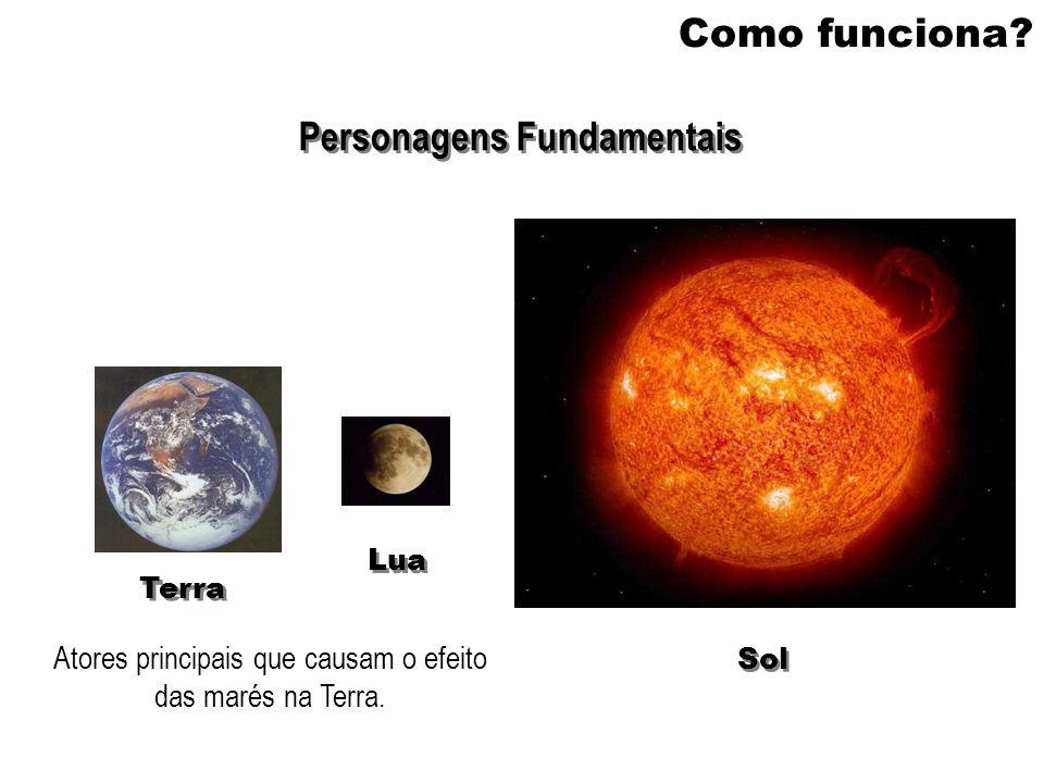 Como funciona? Personagens Fundamentais Terra Lua Sol Atores principais que causam o efeito das marés na Terra.