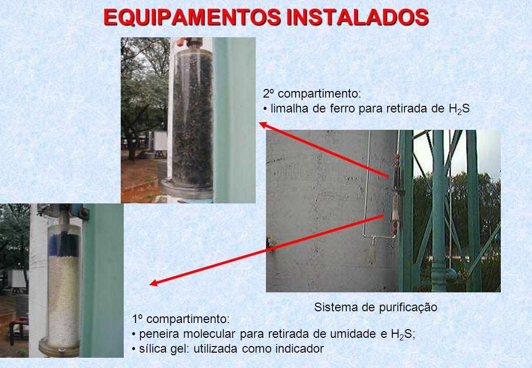 EQUIPAMENTOS INSTALADOS Sistema de purificação 2º compartimento: limalha de ferro para retirada de H 2 S 1º compartimento: peneira molecular para reti