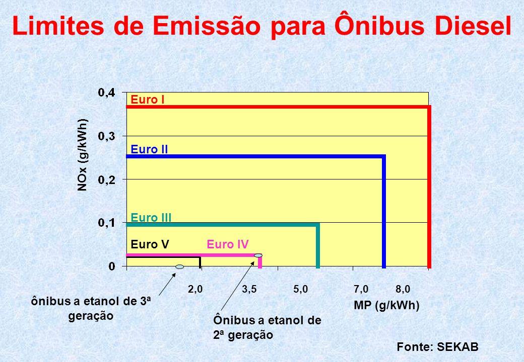 2,0 3,5 5,0 7,0 8,0 Euro I Euro II Euro III Limites de Emissão para Ônibus Diesel NOx (g/kWh) MP (g/kWh) Euro V Euro IV ônibus a etanol de 3ª geração