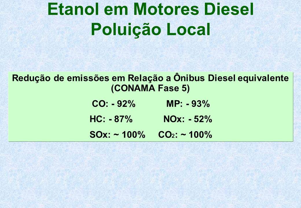 Etanol em Motores Diesel Poluição Local Redução de emissões em Relação a Ônibus Diesel equivalente (CONAMA Fase 5) CO: - 92% MP: - 93% HC: - 87% NOx:
