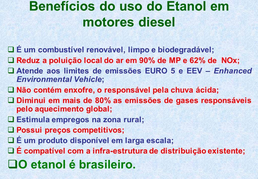 Benefícios do uso do Etanol em motores diesel É um combustível renovável, limpo e biodegradável; Reduz a poluição local do ar em 90% de MP e 62% de NO