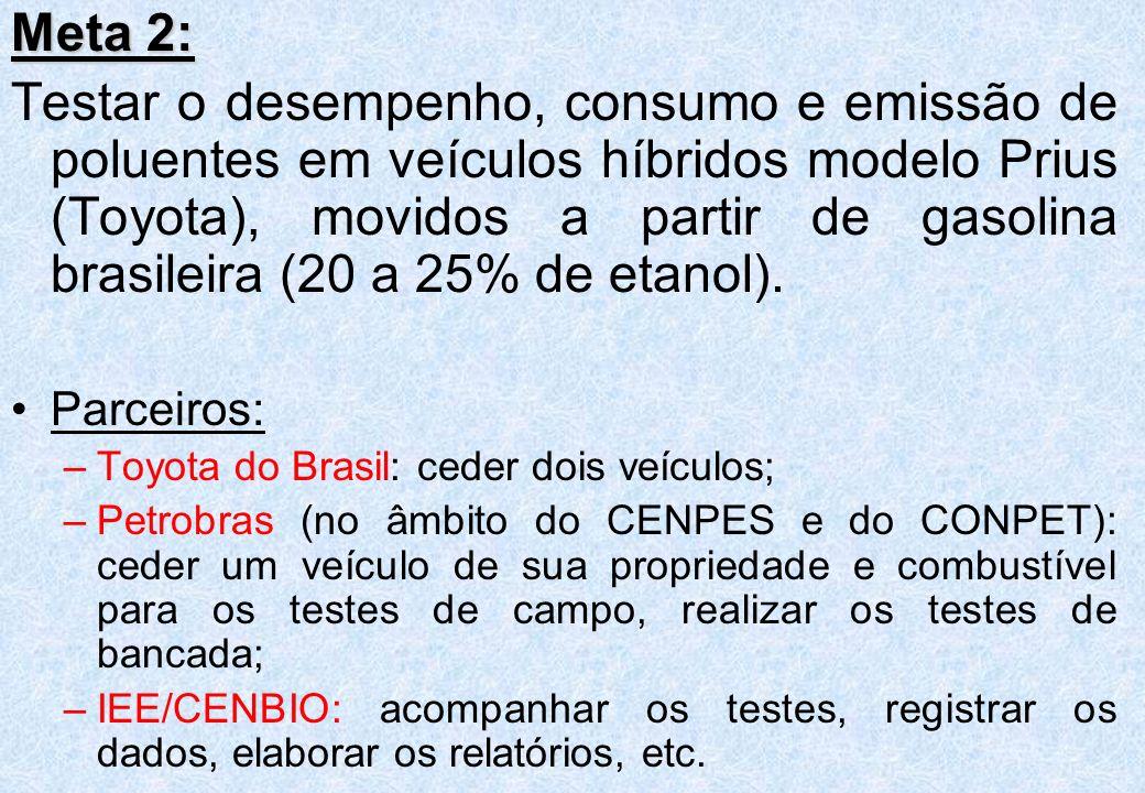 Meta 2: Testar o desempenho, consumo e emissão de poluentes em veículos híbridos modelo Prius (Toyota), movidos a partir de gasolina brasileira (20 a