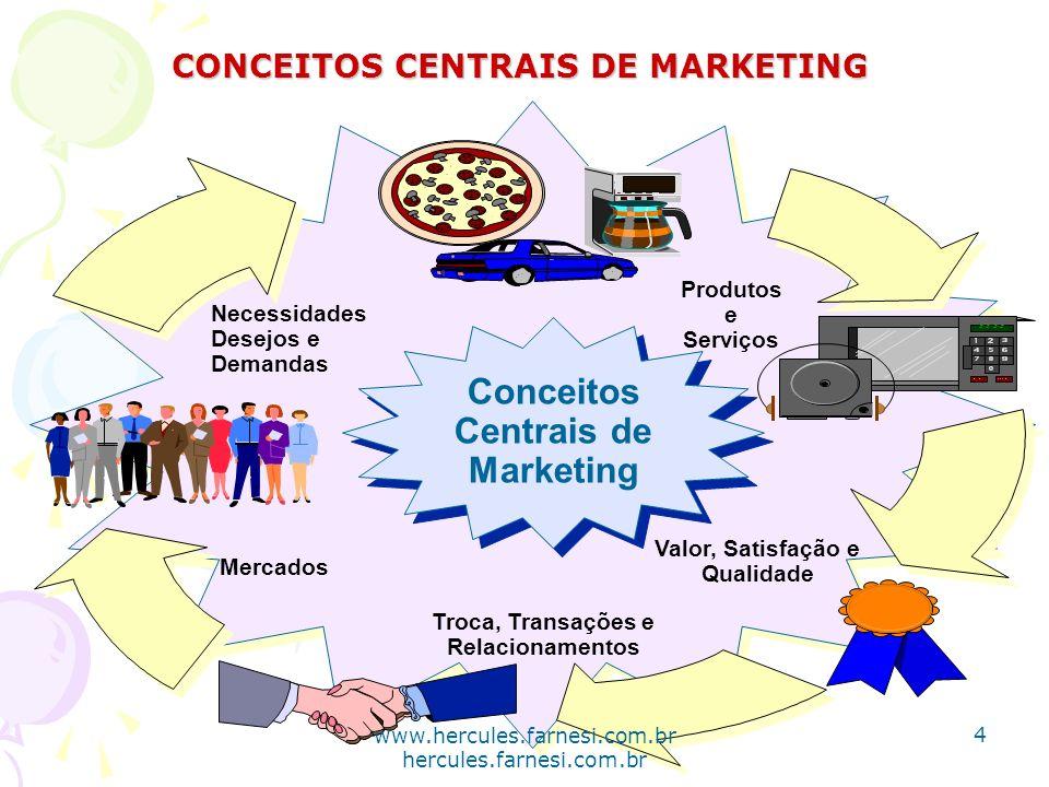 Produtos e Serviços Valor, Satisfação e Qualidade Necessidades Desejos e Demandas Troca, Transações e Relacionamentos Mercados Conceitos Centrais de M