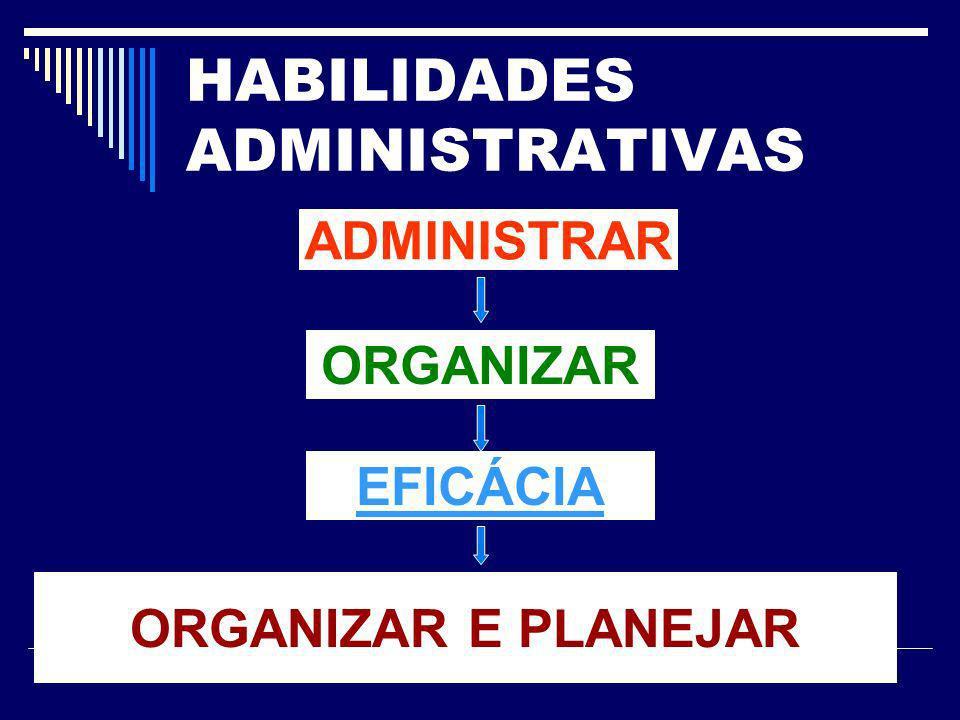 HABILIDADES ADMINISTRATIVAS ADMINISTRAR ORGANIZAR EFICÁCIA ORGANIZAR E PLANEJAR
