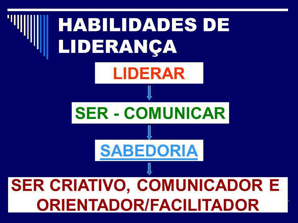 HABILIDADES DE LIDERANÇA LIDERAR SER - COMUNICAR SABEDORIA SER CRIATIVO, COMUNICADOR E ORIENTADOR/FACILITADOR