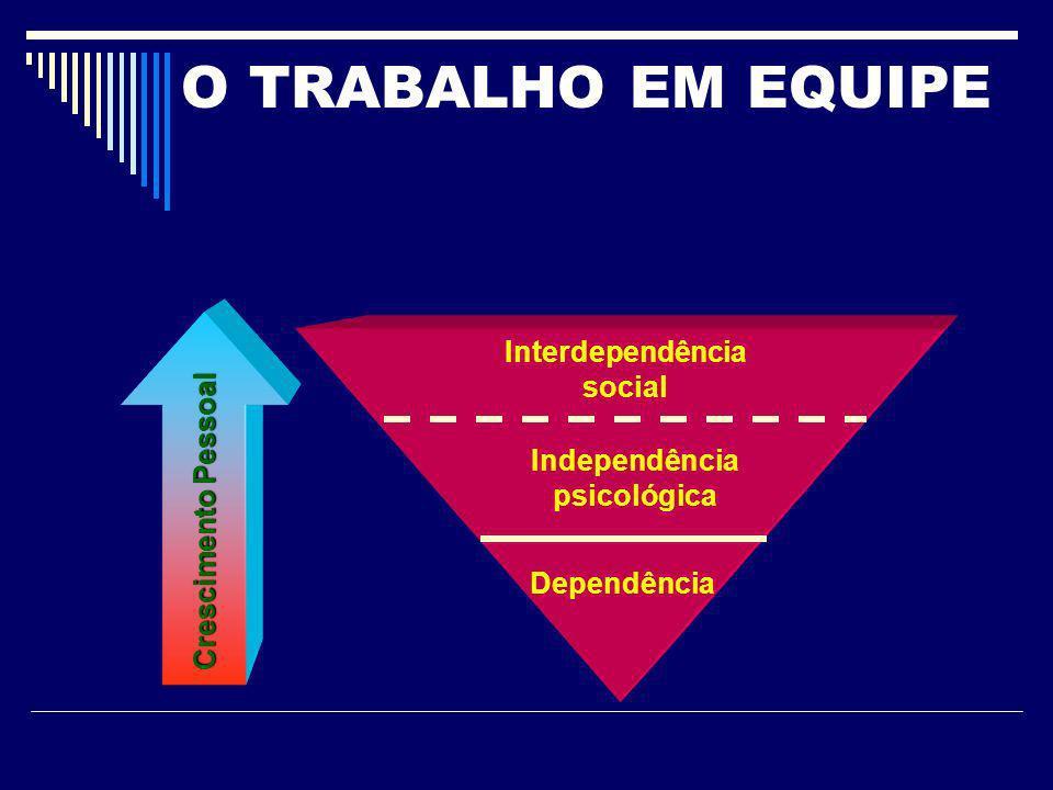 O TRABALHO EM EQUIPE Independência psicológica Dependência Crescimento Pessoal Interdependência social
