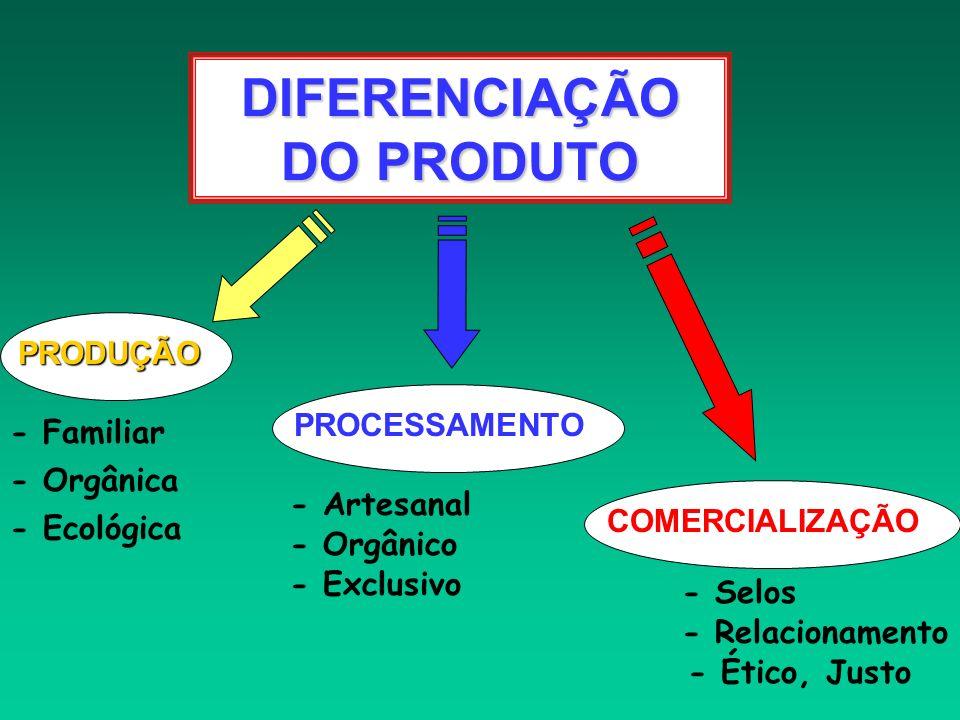 DIFERENCIAÇÃO DO PRODUTO PRODUÇÃOPROCESSAMENTOCOMERCIALIZAÇÃO - Familiar - Orgânica - Ecológica - Artesanal - Orgânico - Exclusivo - Selos - Relaciona