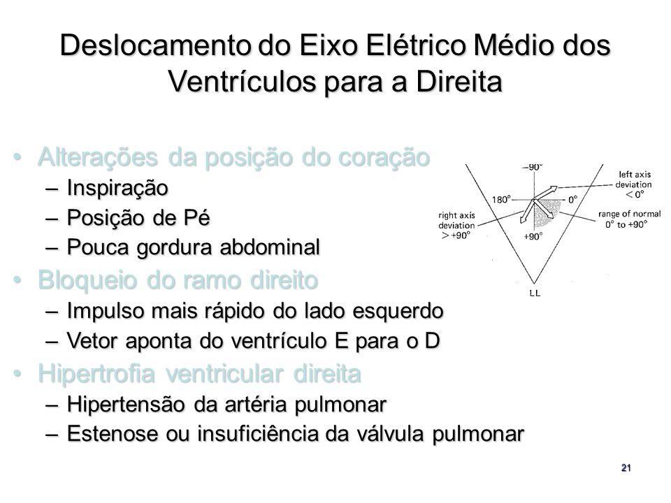 21 Deslocamento do Eixo Elétrico Médio dos Ventrículos para a Direita Alterações da posição do coraçãoAlterações da posição do coração –Inspiração –Po