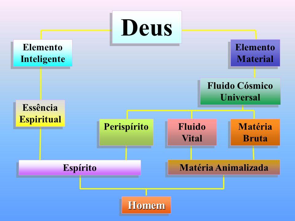 Deus Elemento Inteligente Essência Espiritual Elemento Material Fluido Cósmico Universal Perispírito Fluido Vital Matéria Bruta Espírito HomemHomem Ma