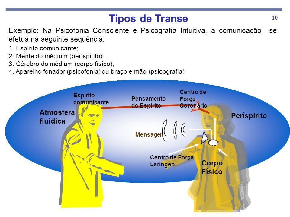 10 Exemplo: Na Psicofonia Consciente e Psicografia Intuitiva, a comunicação se efetua na seguinte seqüência: 1. Espírito comunicante; 2. Mente do médi
