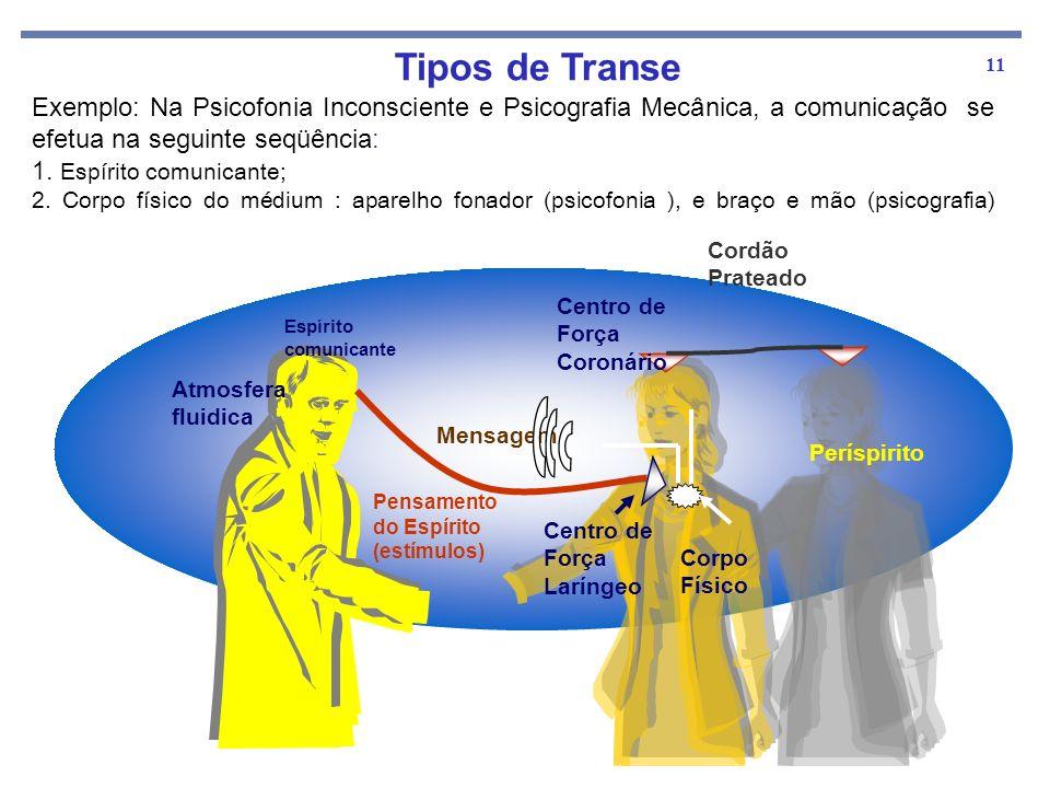 11 Espírito comunicante Atmosfera fluidica Mensagem Períspirito Corpo Físico Pensamento do Espírito (estímulos) Centro de Força Laríngeo Centro de For