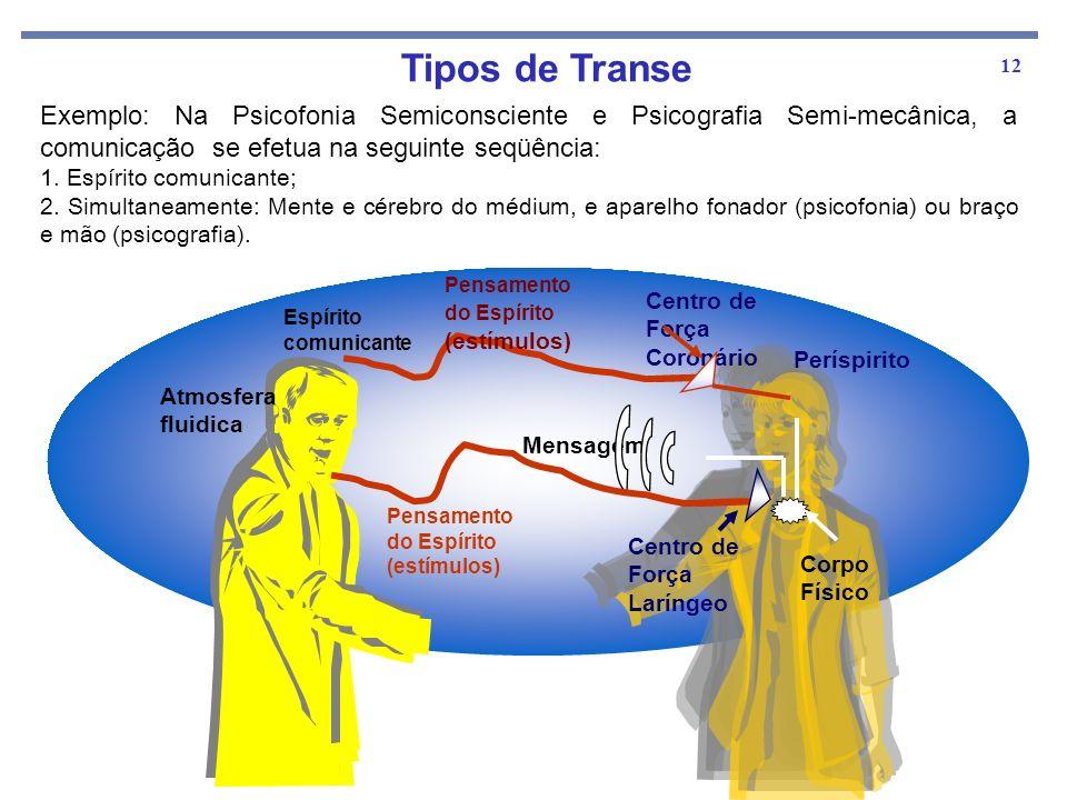 12 Exemplo: Na Psicofonia Semiconsciente e Psicografia Semi-mecânica, a comunicação se efetua na seguinte seqüência: 1. Espírito comunicante; 2. Simul