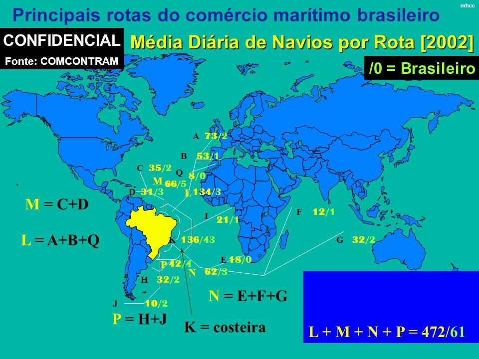 2001 L + M + N + P = 289 L M N P 35/2 31/3 66/5 73/2 53/1 134/3 21/1 136/43 42/4 32/2 62/3 10/2 18/0 32/2 12/1 CONFIDENCIAL Principais rotas do comérc