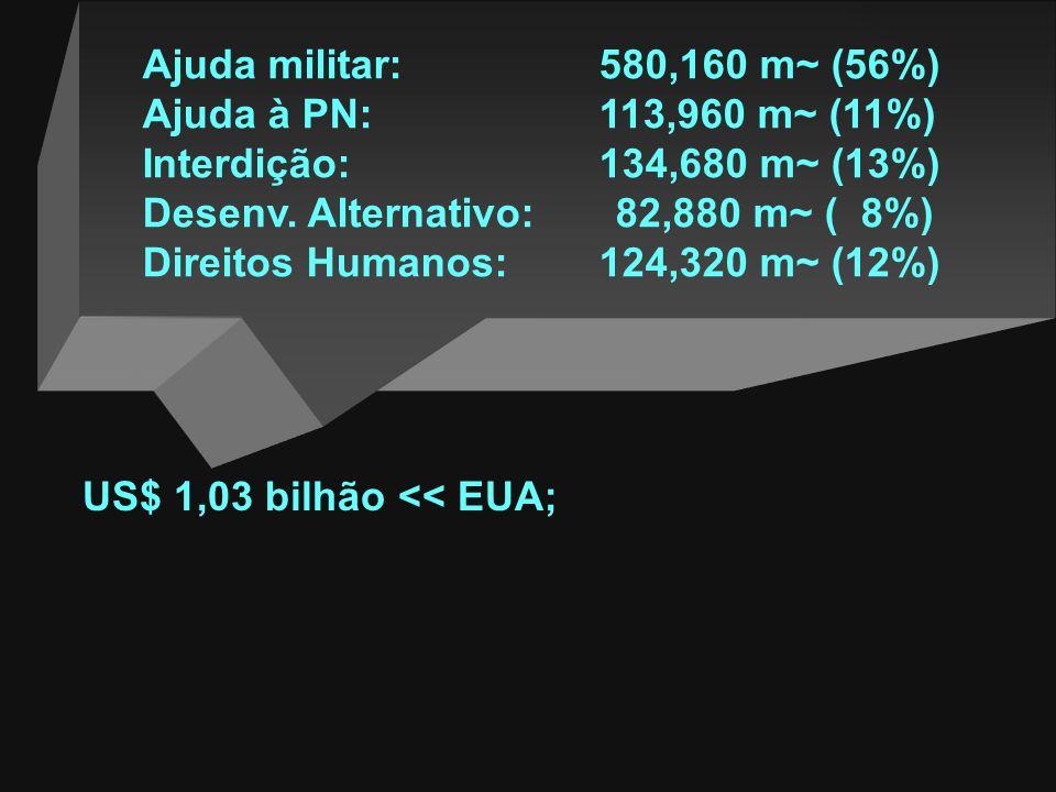 O Campo Interno - algumas cifras: Plano Colômbia (Gov. Pastrana + Apoio EUA): 2000-02 >> US$ 7,23 bilhões, sendo: US$ 4 bilhões << internamente; US$ 1