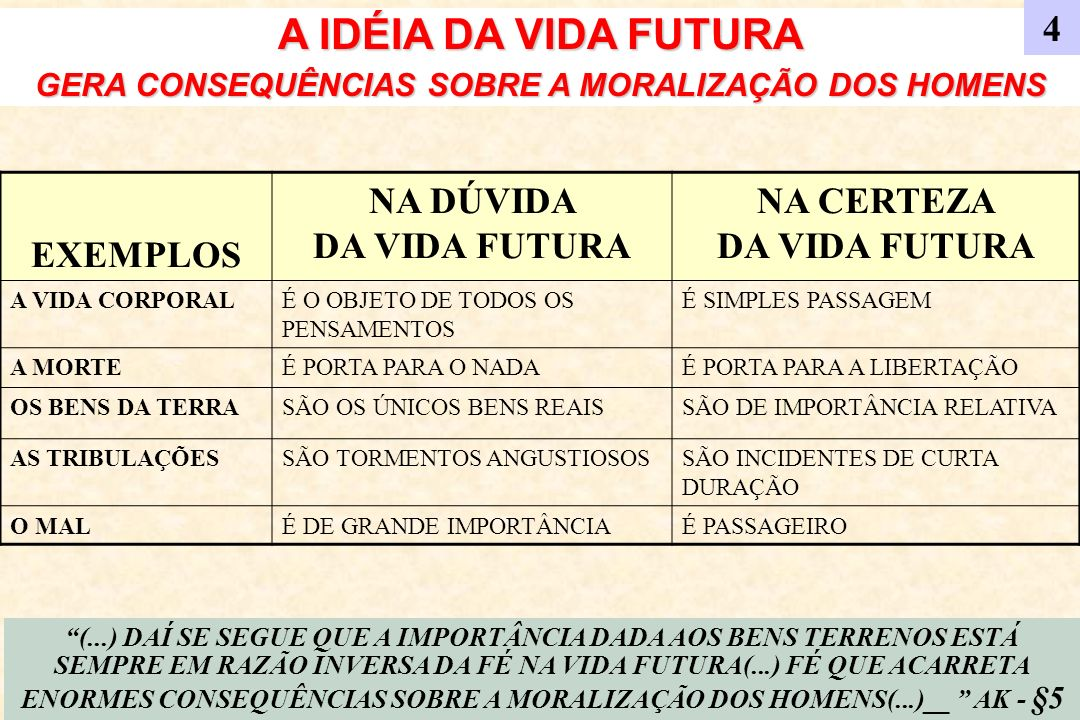 A IDÉIA DA VIDA FUTURA GERA CONSEQUÊNCIAS SOBRE A MORALIZAÇÃO DOS HOMENS EXEMPLOS NA DÚVIDA DA VIDA FUTURA NA CERTEZA DA VIDA FUTURA A VIDA CORPORALÉ