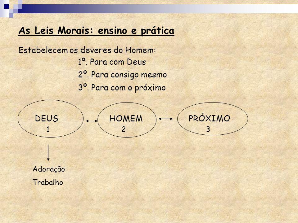 Estabelecem os deveres do Homem: 1º. Para com Deus 2º. Para consigo mesmo 3º. Para com o próximo DEUS HOMEM PRÓXIMO 132 Adoração Trabalho