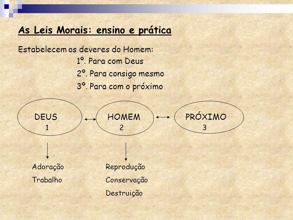 Estabelecem os deveres do Homem: 1º. Para com Deus 2º. Para consigo mesmo 3º. Para com o próximo DEUS HOMEM PRÓXIMO 132 Adoração Trabalho Reprodução C