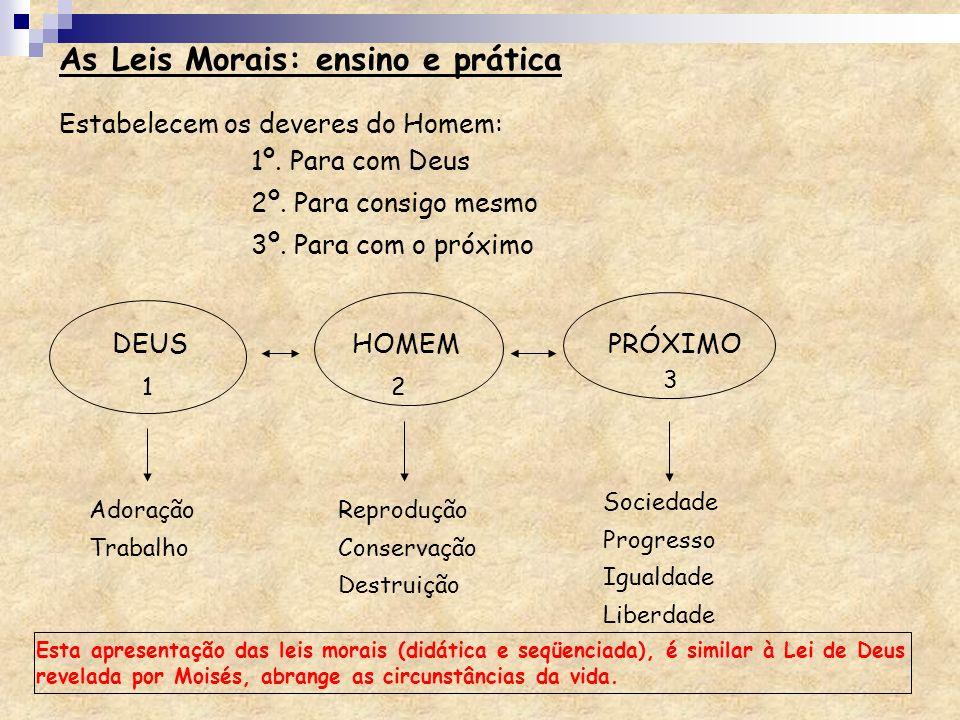 Estabelecem os deveres do Homem: 1º. Para com Deus 2º. Para consigo mesmo 3º. Para com o próximo DEUS HOMEM PRÓXIMO 1 3 2 Adoração Trabalho Reprodução