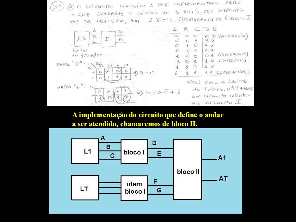 A implementação do circuito que define o andar a ser atendido, chamaremos de bloco II.