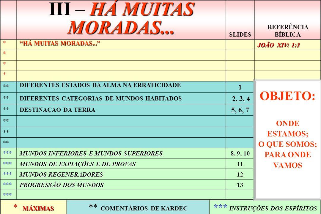 A CASA DO PAI OS DIFERENTES MEIOS OS DIFERENTES MEIOS -QUE CIRCULAM NO ESPAÇO INFINITO -MORADA DE ESPÍRITOS ENCARNADOS -CORRESPONDEM AO ADIANTAMENTO DESTES ESPÍRITOS OS DIFERENTES MUNDOS OS DIFERENTES MUNDOS CAUSAS DAS VARIAÇÕES: O BEM OU OU MAL PRATICADOS AS DIFERENTES MORADAS E OS ESTADOS DA ALMA NO MEIO EM QUE SE ENCONTRE ESPÍRITOS ERRANTES: SÃO OS QUE ESTÃO AGUARDANDO NOVA ENCARNAÇÃO 1 É O UNIVERSO -O MEIO EM QUE SE ENCONTRE -O ASPECTO DAS COISAS -AS SENSAÇÕES QUE EXPERIMENTE -AS PERCEPÇÕES QUE TENHA -O ESTADO DE PRISÃO OU DE LIBERDADE, DE LUZ OU DE TREVAS AS DIFERENTES MORADAS: DUAS OPÇÕES