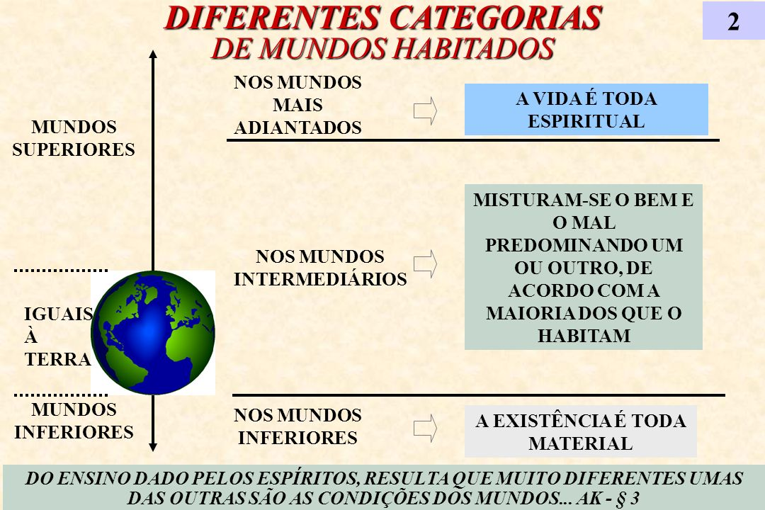 A CLASSIFICAÇÃO DOS MUNDOS HABITADOS 3 CLASSIFICAÇÃOCARACTERÍSTICAS PRIMITIVOSPRIMEIRAS ENCARNAÇÕES EXPIAÇÕES E PROVASPREDOMÍNIO DO MAL REGENERAÇÃOEXPIAM; FORTALECEM;REFAZEM DITOSOSO BEM SOBREPUJA O MAL CELESTES OU DIVINOSSÓ REINA O BEM...