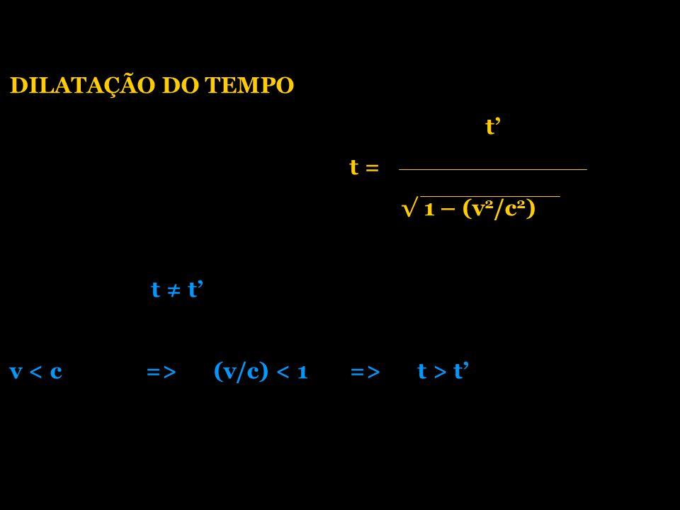 DILATAÇÃO DO TEMPO t t = 1 – (v 2 /c 2 ) t t v (v/c) t > t