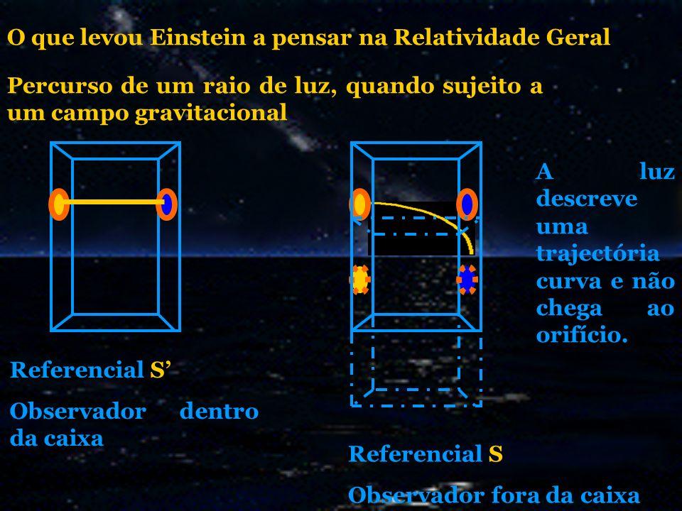 Percurso de um raio de luz, quando sujeito a um campo gravitacional O que levou Einstein a pensar na Relatividade Geral Referencial S Observador dentr