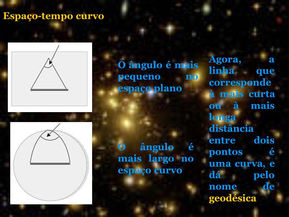 O ângulo é mais pequeno no espaço plano O ângulo é mais largo no espaço curvo Espaço-tempo curvo Agora, a linha que corresponde à mais curta ou à mais