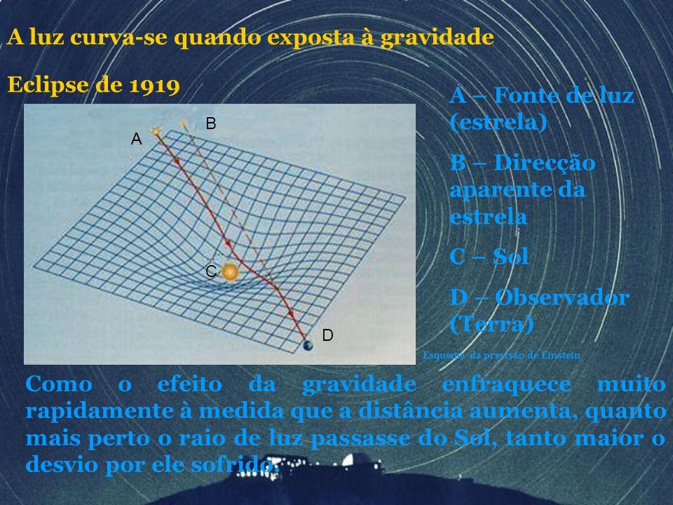 A B C D A – Fonte de luz (estrela) B – Direcção aparente da estrela C – Sol D – Observador (Terra) Esquema da previsão de Einstein Como o efeito da gr