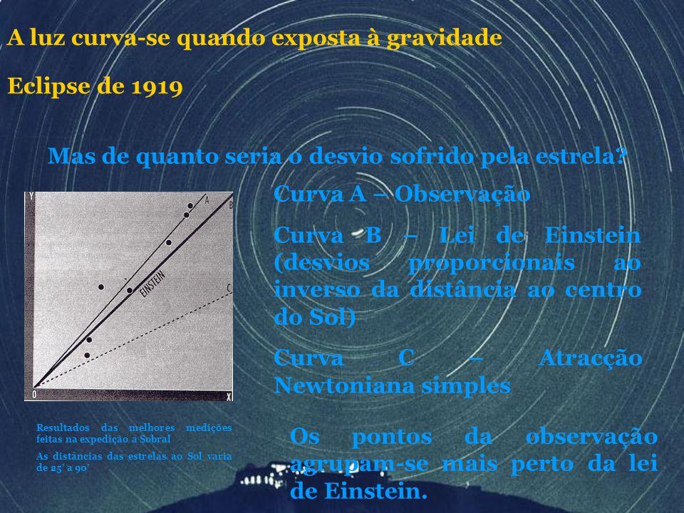 Os pontos da observação agrupam-se mais perto da lei de Einstein. Curva A – Observação Curva B – Lei de Einstein (desvios proporcionais ao inverso da
