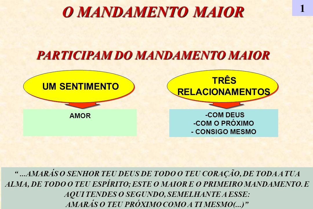 O MANDAMENTO MAIOR PARTICIPAM DO MANDAMENTO MAIOR 1 UM SENTIMENTO TRÊS RELACIONAMENTOS TRÊS RELACIONAMENTOS AMOR -COM DEUS -COM O PRÓXIMO - CONSIGO ME
