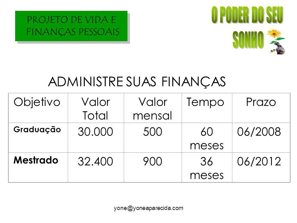 PROJETO DE VIDA E FINANÇAS PESSOAIS yone@yoneaparecida.com ADMINISTRE SUAS FINANÇAS ObjetivoValor Total Valor mensal TempoPrazo Graduação 30.00050060