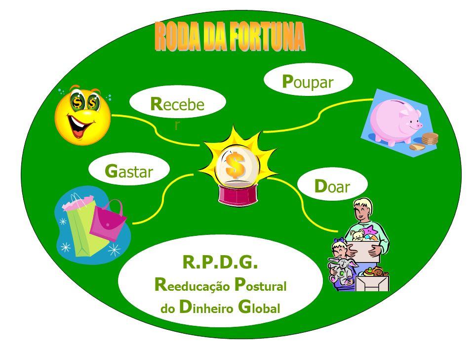 R ecebe r P oupar D oar G astar R.P.D.G. R eeducação P ostural do D inheiro G lobal