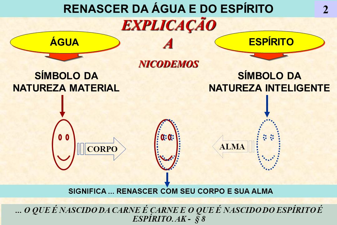 RENASCER DA ÁGUA E DO ESPÍRITO EXPLICAÇÃO A NICODEMOS 2 ÁGUA SÍMBOLO DA NATUREZA MATERIAL SÍMBOLO DA NATUREZA INTELIGENTE ESPÍRITO... O QUE É NASCIDO