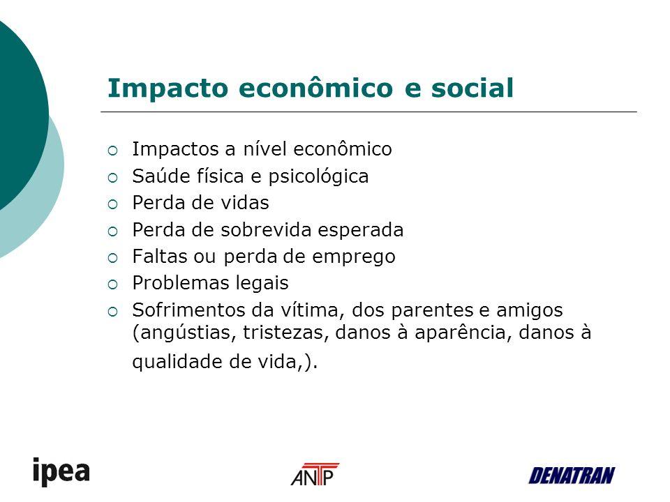 Impacto econômico e social Impactos a nível econômico Saúde física e psicológica Perda de vidas Perda de sobrevida esperada Faltas ou perda de emprego