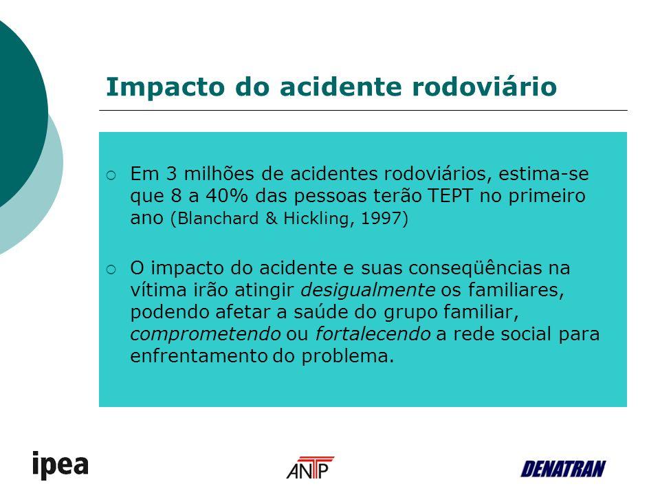 Impacto do acidente rodoviário Em 3 milhões de acidentes rodoviários, estima-se que 8 a 40% das pessoas terão TEPT no primeiro ano (Blanchard & Hickli