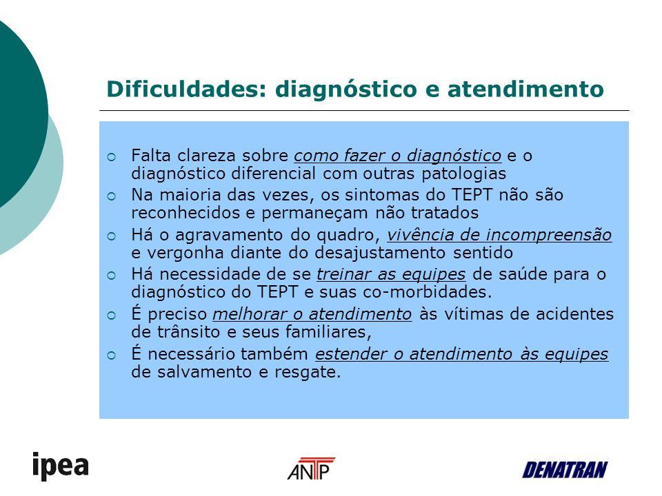 Dificuldades: diagnóstico e atendimento Falta clareza sobre como fazer o diagnóstico e o diagnóstico diferencial com outras patologias Na maioria das