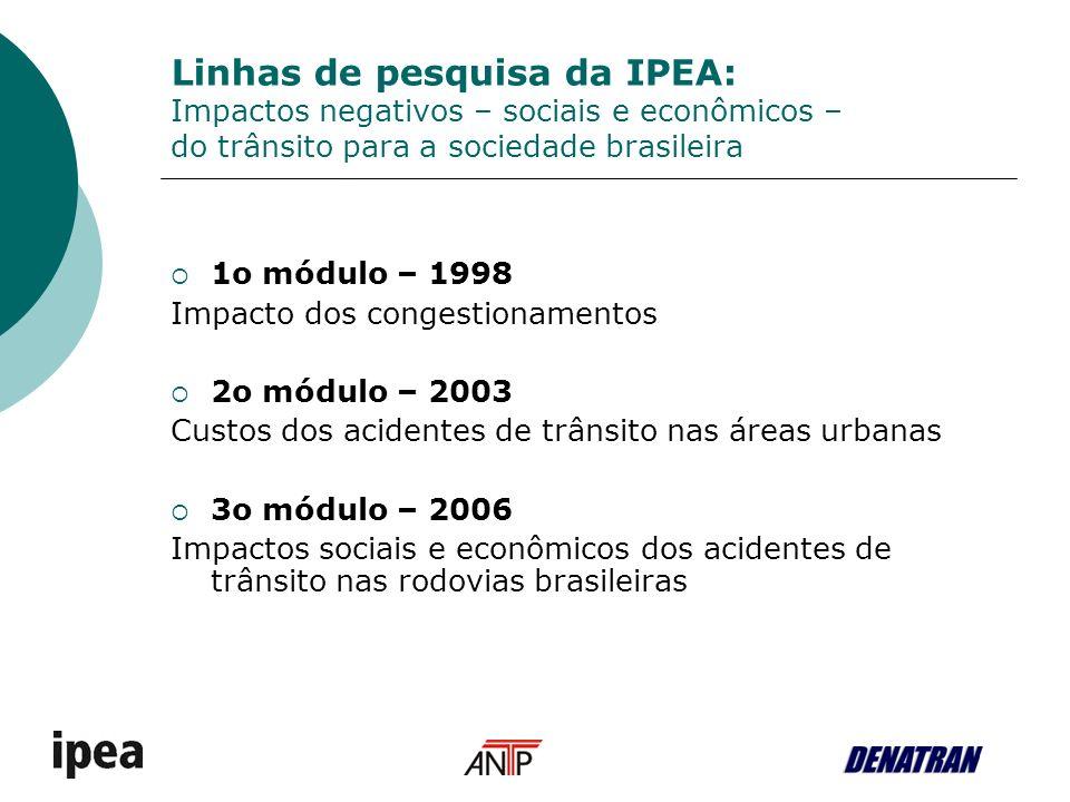 Linhas de pesquisa da IPEA: Impactos negativos – sociais e econômicos – do trânsito para a sociedade brasileira 1o módulo – 1998 Impacto dos congestio